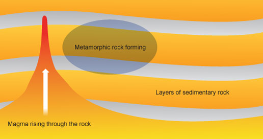 Metamorphic Rock Definition Properties And Formation