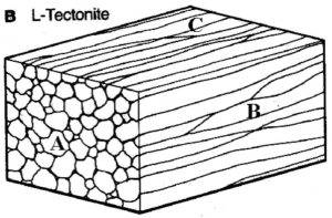 Block diagram of minearl lineation
